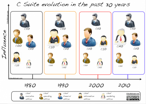 cssuite-evolution-past30years.png