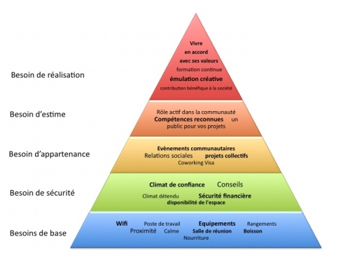 maslow, coworking